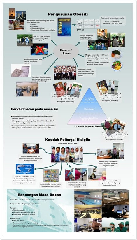 Obesity Management Poster Malay